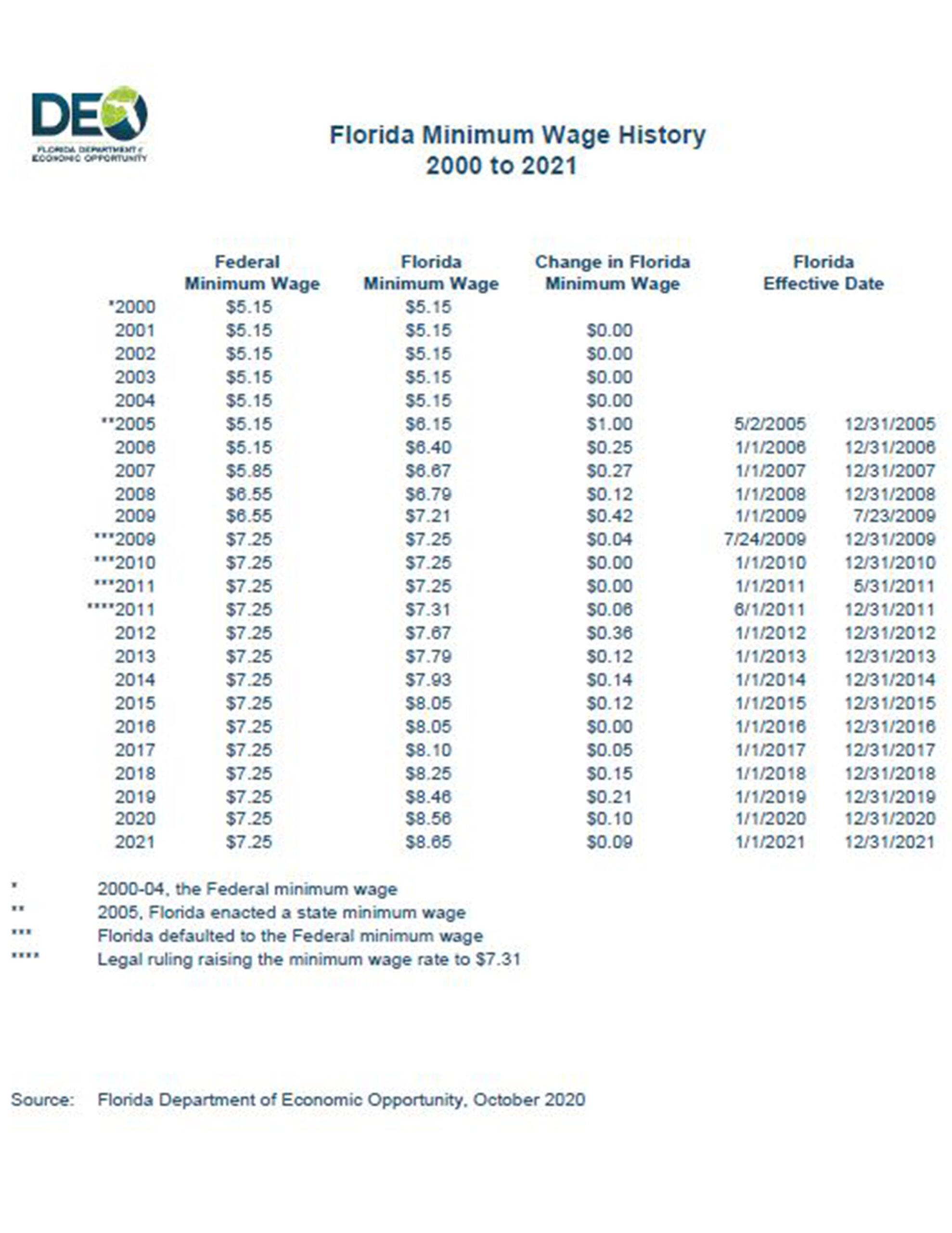 minimum wage history 2000-2021